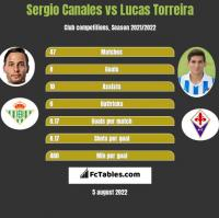Sergio Canales vs Lucas Torreira h2h player stats