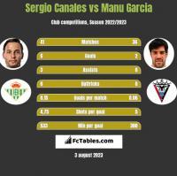 Sergio Canales vs Manu Garcia h2h player stats