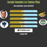 Sergio Canales vs Tomas Pina h2h player stats