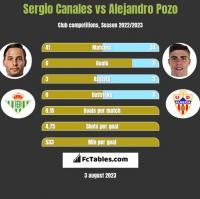 Sergio Canales vs Alejandro Pozo h2h player stats