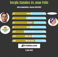 Sergio Canales vs Joao Felix h2h player stats