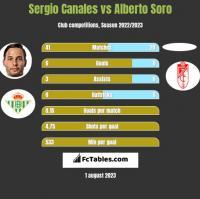 Sergio Canales vs Alberto Soro h2h player stats