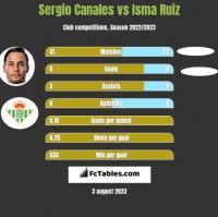 Sergio Canales vs Isma Ruiz h2h player stats