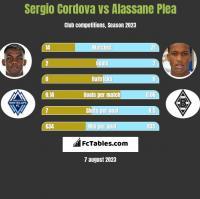Sergio Cordova vs Alassane Plea h2h player stats