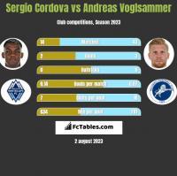 Sergio Cordova vs Andreas Voglsammer h2h player stats