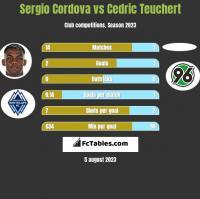 Sergio Cordova vs Cedric Teuchert h2h player stats