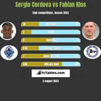 Sergio Cordova vs Fabian Klos h2h player stats