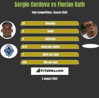 Sergio Cordova vs Florian Kath h2h player stats