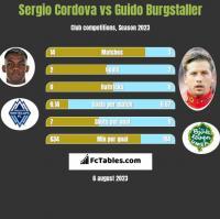 Sergio Cordova vs Guido Burgstaller h2h player stats