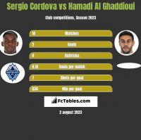 Sergio Cordova vs Hamadi Al Ghaddioui h2h player stats