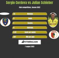 Sergio Cordova vs Julian Schieber h2h player stats