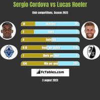 Sergio Cordova vs Lucas Hoeler h2h player stats