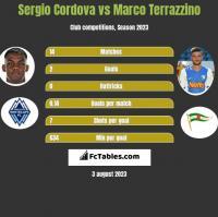 Sergio Cordova vs Marco Terrazzino h2h player stats