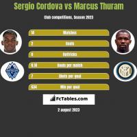 Sergio Cordova vs Marcus Thuram h2h player stats