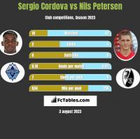 Sergio Cordova vs Nils Petersen h2h player stats