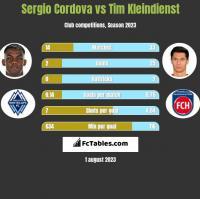 Sergio Cordova vs Tim Kleindienst h2h player stats