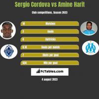 Sergio Cordova vs Amine Harit h2h player stats