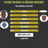 Sergio Cordova vs Nicolas Gonzalez h2h player stats