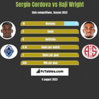 Sergio Cordova vs Haji Wright h2h player stats
