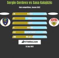 Sergio Cordova vs Sasa Kalajdzic h2h player stats