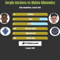 Sergio Cordova vs Mateo Klimowicz h2h player stats