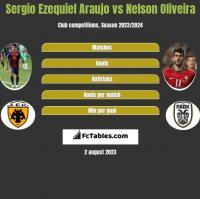 Sergio Ezequiel Araujo vs Nelson Oliveira h2h player stats
