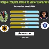 Sergio Ezequiel Araujo vs Viktor Klonaridis h2h player stats