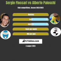 Sergio Floccari vs Alberto Paloschi h2h player stats