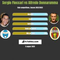 Sergio Floccari vs Alfredo Donnarumma h2h player stats