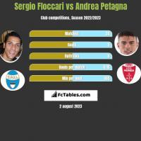 Sergio Floccari vs Andrea Petagna h2h player stats