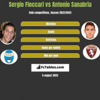 Sergio Floccari vs Antonio Sanabria h2h player stats