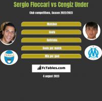 Sergio Floccari vs Cengiz Under h2h player stats