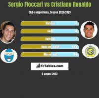 Sergio Floccari vs Cristiano Ronaldo h2h player stats