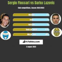 Sergio Floccari vs Darko Lazovic h2h player stats