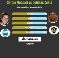 Sergio Floccari vs Douglas Costa h2h player stats