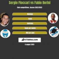 Sergio Floccari vs Fabio Borini h2h player stats