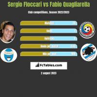 Sergio Floccari vs Fabio Quagliarella h2h player stats