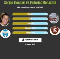 Sergio Floccari vs Federico Bonazzoli h2h player stats