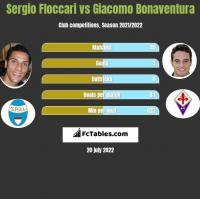 Sergio Floccari vs Giacomo Bonaventura h2h player stats