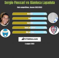 Sergio Floccari vs Gianluca Lapadula h2h player stats