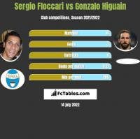 Sergio Floccari vs Gonzalo Higuain h2h player stats