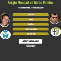 Sergio Floccari vs Goran Pandev h2h player stats