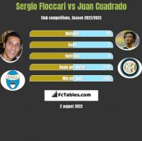Sergio Floccari vs Juan Cuadrado h2h player stats