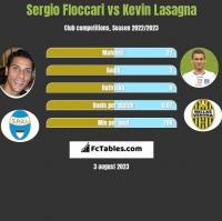 Sergio Floccari vs Kevin Lasagna h2h player stats