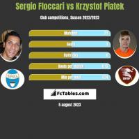 Sergio Floccari vs Krzystof Piatek h2h player stats