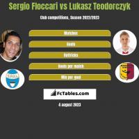 Sergio Floccari vs Lukasz Teodorczyk h2h player stats