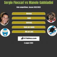 Sergio Floccari vs Manolo Gabbiadini h2h player stats