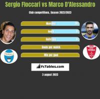 Sergio Floccari vs Marco D'Alessandro h2h player stats