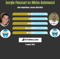 Sergio Floccari vs Mirko Antenucci h2h player stats