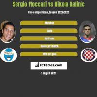 Sergio Floccari vs Nikola Kalinic h2h player stats